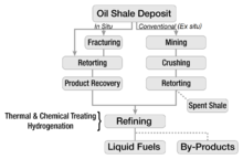 A vertical flowchart begins with an oil shale deposit and follows two major branches. Conventional ex situ processes, shown on the right, proceed through mining, crushing, and retorting. Spent shale output is noted. In situ process flows are shown in the left branch of the flowchart. The deposit may or may not be fractured; in either case, the deposit is retorted and the oil is recovered. The two major branches converge at the bottom of the chart, indicating that extraction is followed by refining, which involves thermal and chemical treatment and hydrogenation, yielding liquid fuels and useful byproducts.