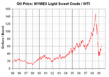 A graph of NYMEX light-sweet crude oil price changes from 1996 to 2009 (not adjusted for inflation). In 1996, the price was about US$20 per barrel. Since then, the prices saw a sharp rise, peaking at over $140 per barrel in 2008. It dropped to about $70 per barrel in mid 2009.