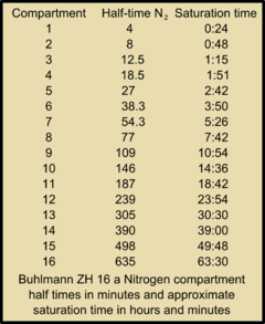 Buhlmann ZH16a Nitrogen compartment half times.png
