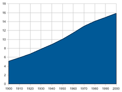 Population of the Netherlands 1900-2000.png