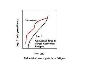 Graph showing effects of both true and stress corrosion