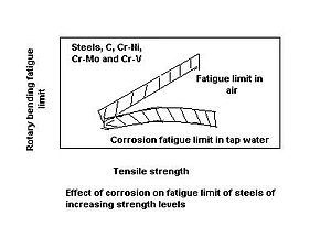 Graph illustrating effects of air versus tap water on steels