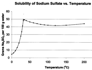 Graph showing solubility of Na2SO4 vs. temperature