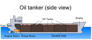 Side view of an oil tanker.