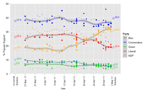 2011FederalElectionPolls.png
